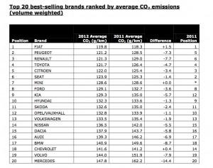 Emissioni di CO2 Case auto Europa 2012