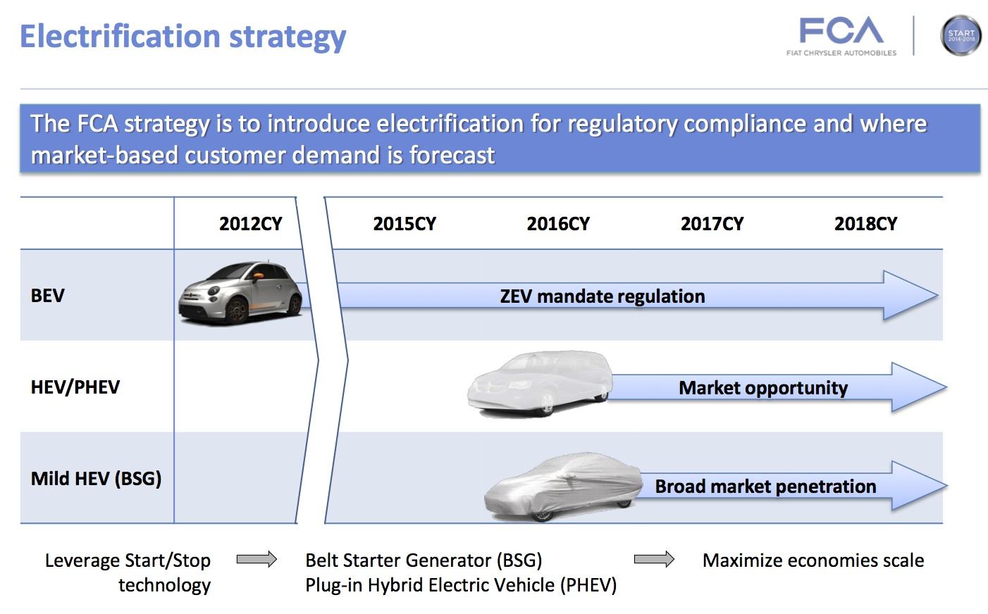 La strategia di elettrificazione di FCA è tutta in questa slide